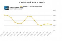 Chipotle Mexican Grill, Inc. (NYSE:CMG) EPS Earnings