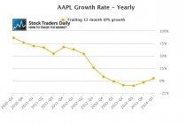 Apple AAPL Earnings EPS