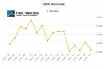 GNW revenue