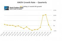 AMZN EPS Growth