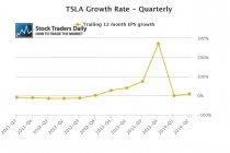 TSLA EPS Growth