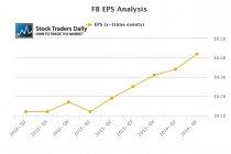 FB EPS Growth