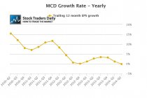 MCD EPS Growth