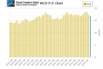 MCD PE price earnings multiple