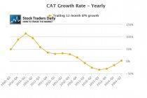CAT EPS Growth
