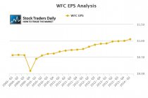 WFC EPS Earnings Graph