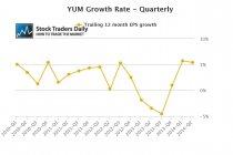 YUM Quarterly EPS Growth