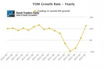 YUM Yearly EPS Growth