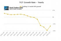 TGT Target EPS Earnings Growth
