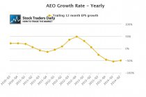 AEO Earnings Growth Rate