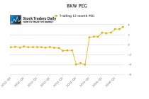 BKW PEG Ratio