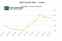 BKW EPS Growth