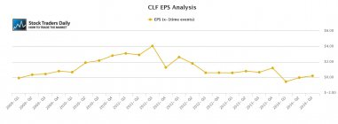 CLF Cliffs EPS Earnings