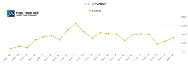 CLF Cliffs Revenue