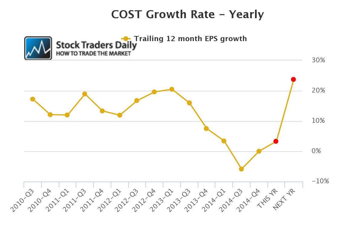 Costco COST Earnings EPS
