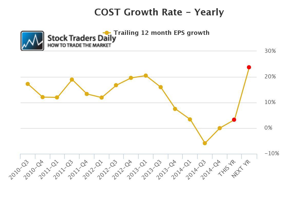 Costco COST Earnings EPS