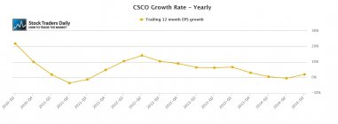 Cisco Systems CSCO EPS Earning Per Share