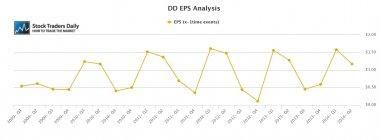 DD Dupont EPS