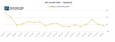 DD DuPont Quarterly Growth