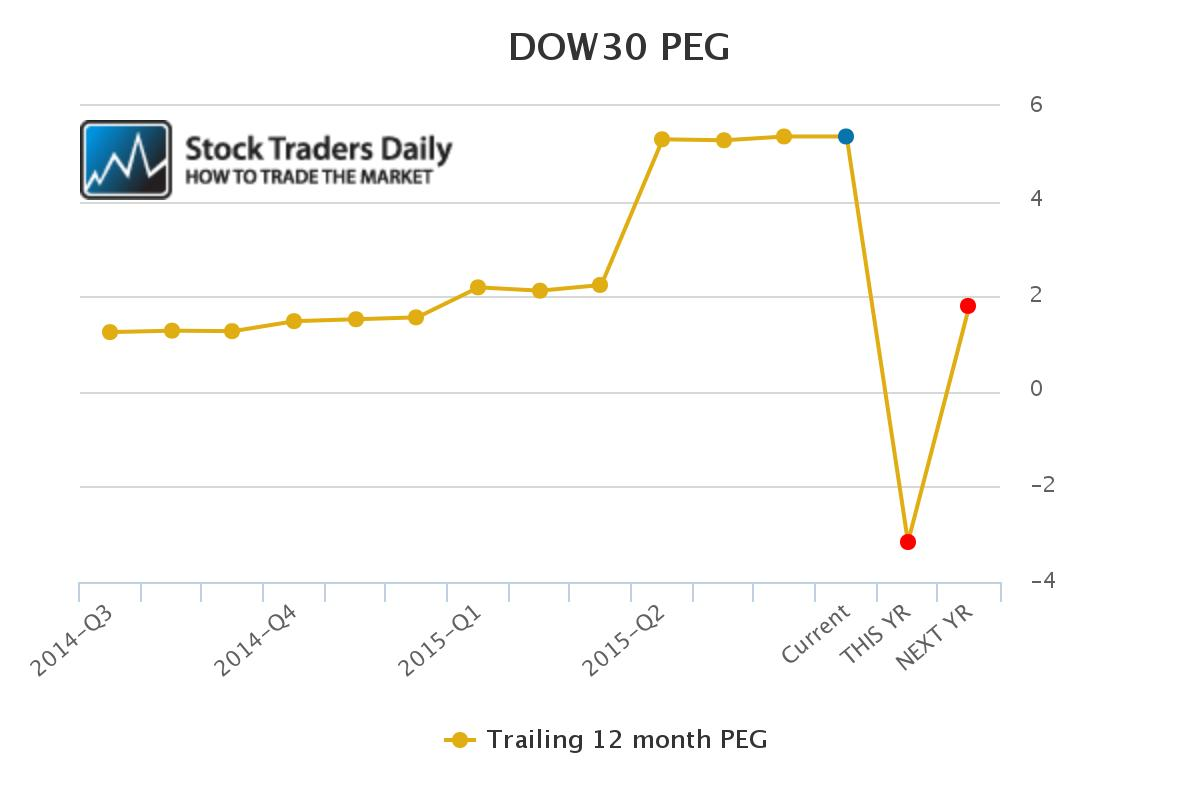 DJIA peg ratio