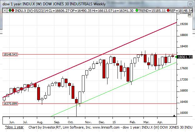 DJIA 1 year chart Dow Jones