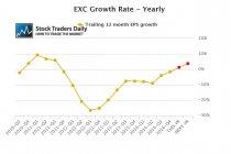 EXC EPS Earnings