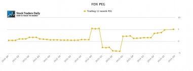 FDX peg Ratio