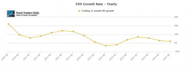 FDX Earnings EPS Graph