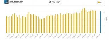 GE General Electric PE Multiple