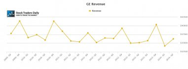 GE General Electric Revenue