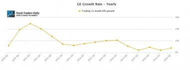 GE General Electric PEG Ratio