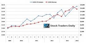 Google GOOG EPS and Revenue Analysis