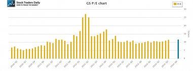 GS Goldman Sachs PE Price Earnings Ratio