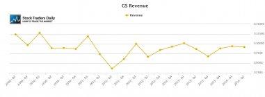 GS Goldman Sachs Revenue Growth