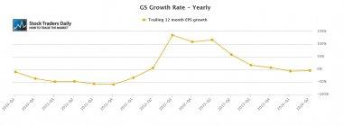 GS Goldman Sachs EPS Growth