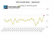 HD EPS Earnings