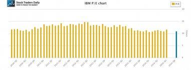 IBM Price Earnings Multiple