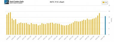 INTC Intel PE Price Earnings Multiple