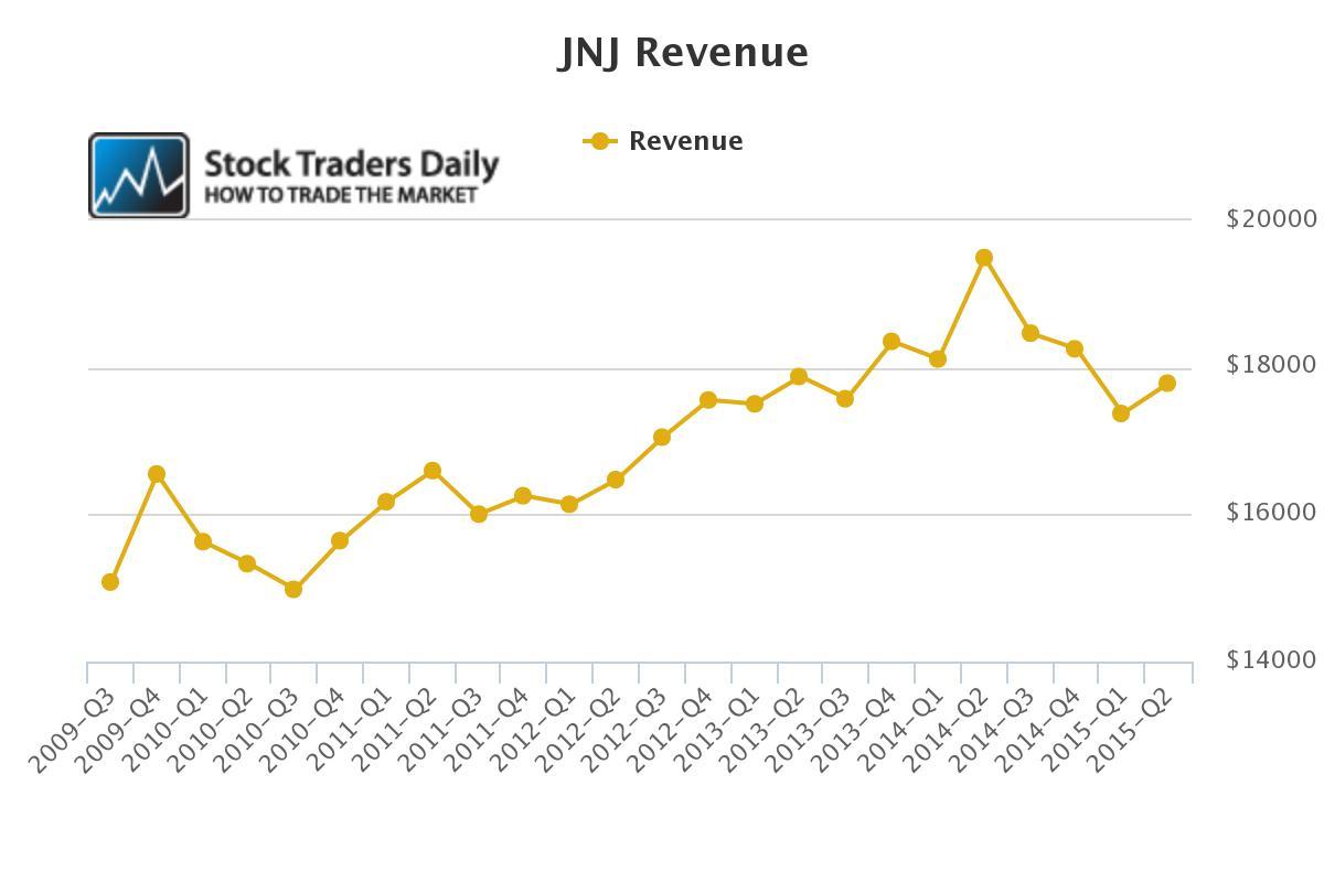 JNJ Revenue