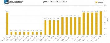 JPM JP Morgan Dividend