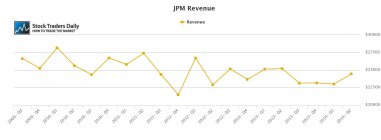 JPM JP Morgan Revenue
