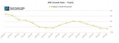 JPM JP Morgan EPS Earnings