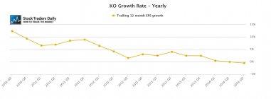 KO Coke EPS Growth