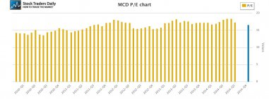 MCd McDonald's PE Price Earnings Multiple