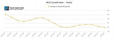 MCD McDonald's EPS Earnings