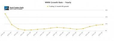 MMM 3M EPS Growth