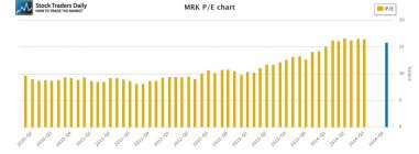 MRK Merck PE Price Earnings