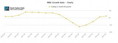 MRK Merk EPS Earnings