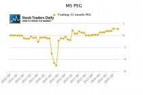 Morgan Stanley MS PEG ratio