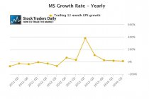 Morgan Stanley MS EPS Growth
